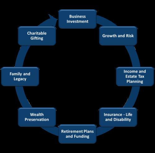 - USA Planning Succession Valuation