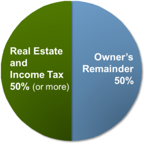 Valuation USA Income - Tax