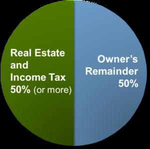 Valuation Income Tax USA -