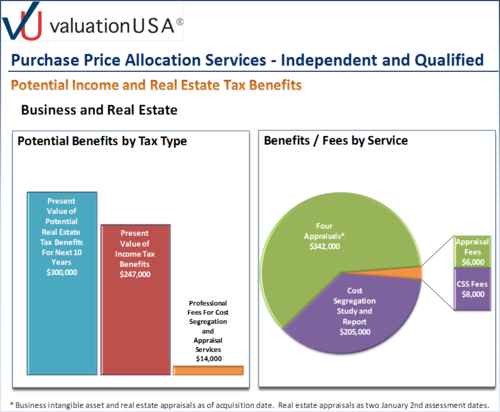 Valuation Income Tax - USA