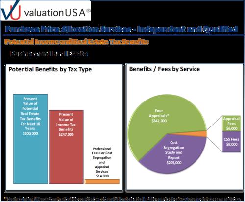 USA Income Tax Valuation -